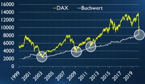 Das KBV: Perfektes Auffangbecken bei DAX‑Korrekturen? – Riedl Report #005
