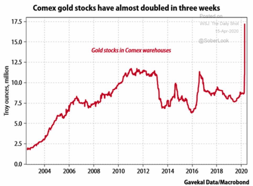Gold-Lagerbestände an der Comex