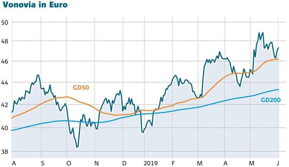 Aktienkurs Vonovia