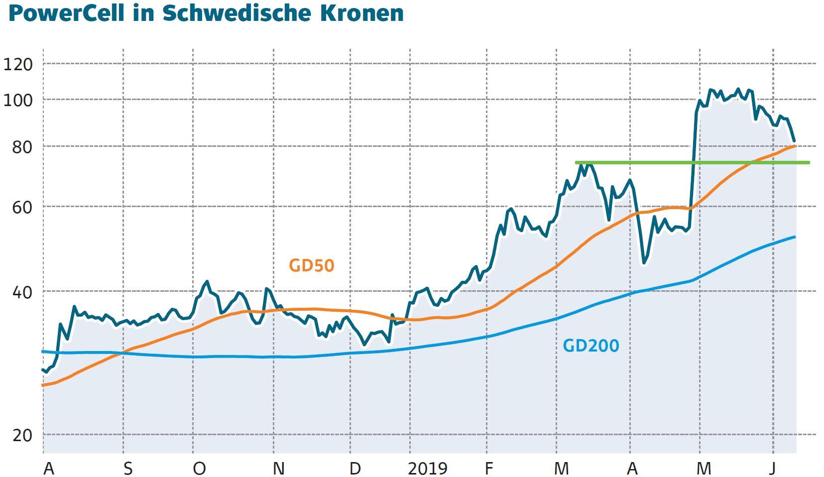 PowerCell-Aktie in Sippenhaft: Kauflimit ausgelöst - DER AKTIONÄR
