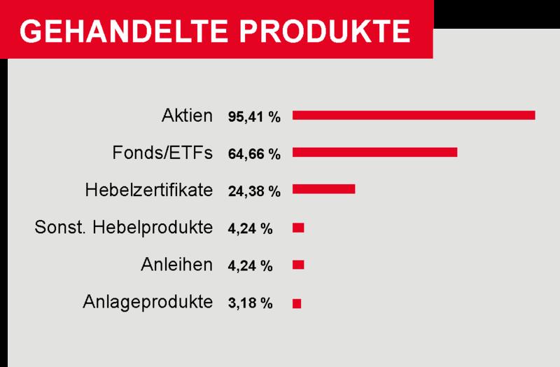 In den letzten 12 Monaen von Börseneinsteigern gehandelte Produkte. (Umfrage 05/2020)