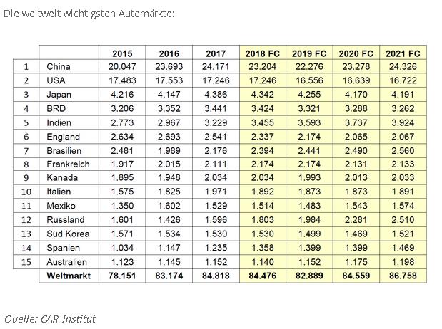 Daimler: Doch keine US-Zölle auf deutsche Autos? - DER AKTIONÄR