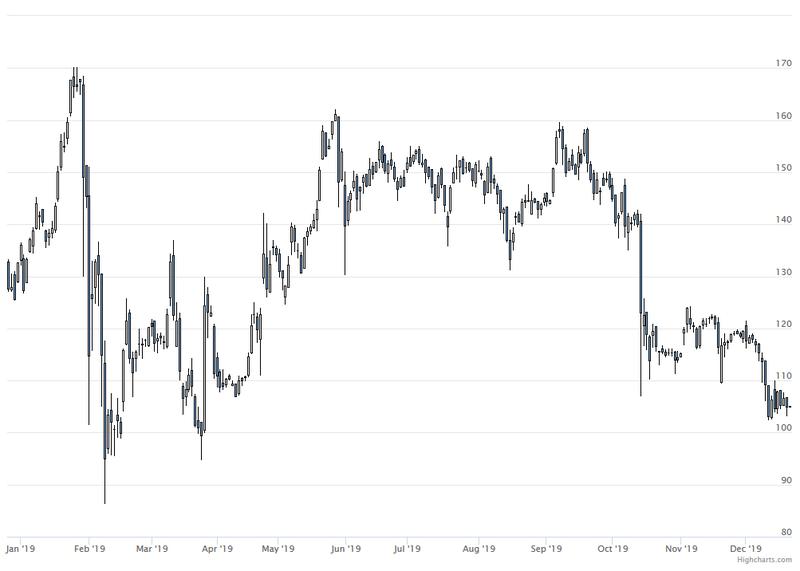 Platz 1: Wirecard -20,9%; Die schweren Vorwürfe der Financial Times belasteb die Aktie noch immer.