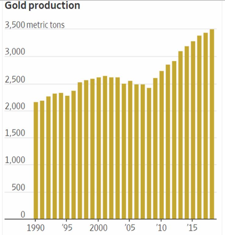 Ebenfalls belastend wirk, dass immer mehr Gold gefördert wird.