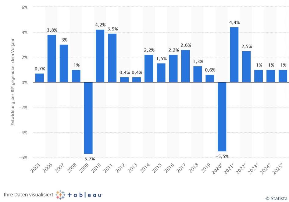 Veränderung des Bruttoinlandsprodukts (BIP) in Deutschland von 2005 bis 2019 und Prognose der Bundesregierung bis 2025