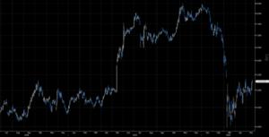 Gazprom: Kurz vor neuem Kaufsignal
