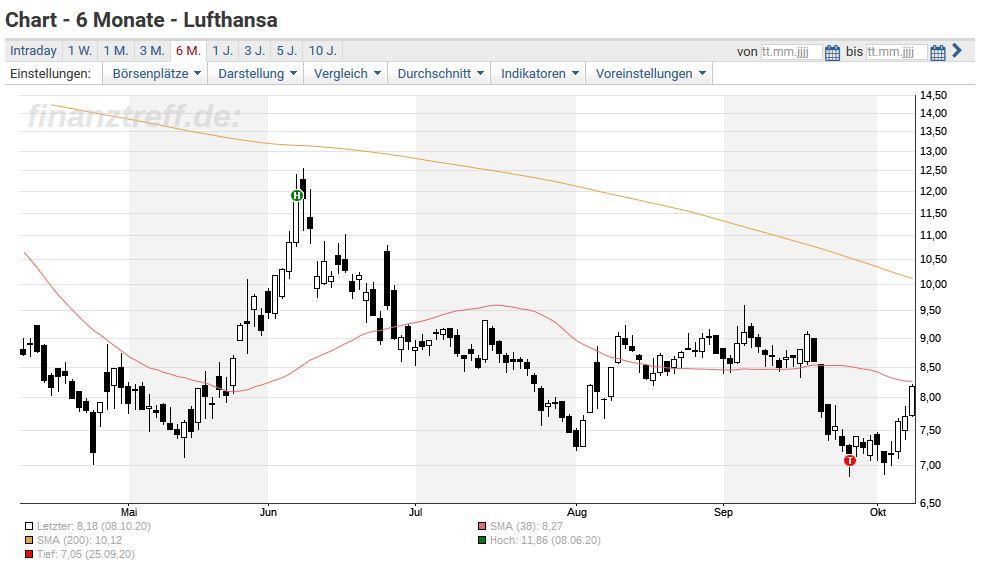 Lufthansa Aktien Mit Ordentlich Aufwind