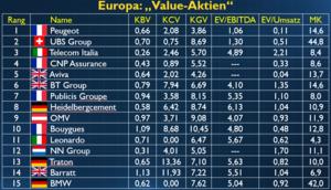 Europas Value‑Aktien: Französischer Autobauer vor BMW, VW und Daimler