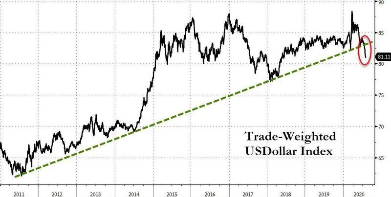 Handelsgewichteter Dollar-Index