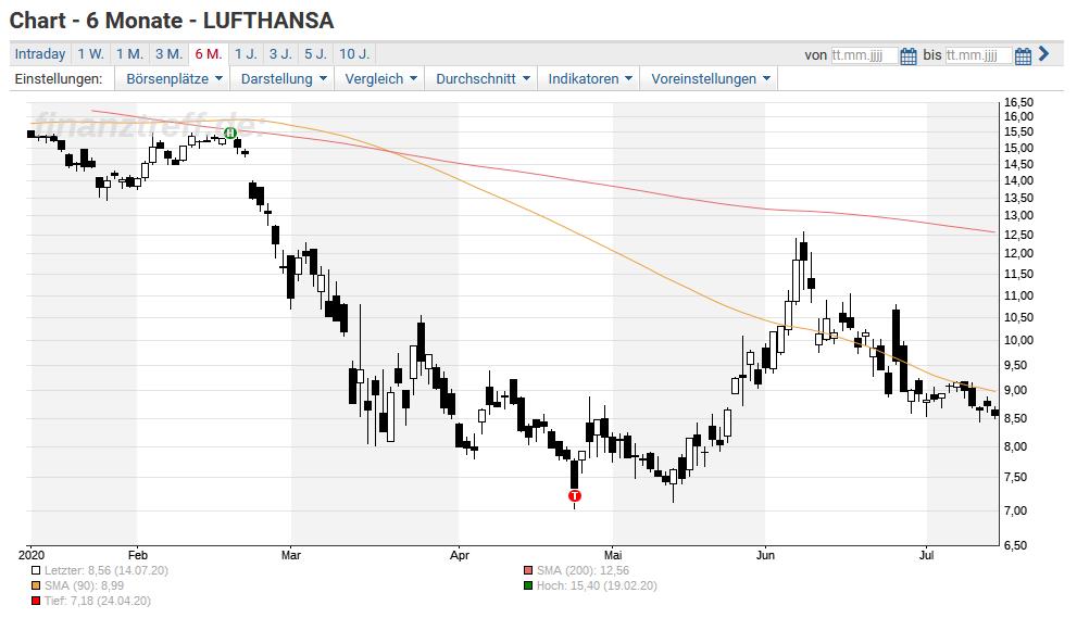 Lufthansa Aktie Richtung 5 Euro Oder 10 Euro