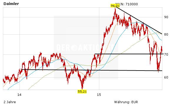 wie steigen aktien kurse