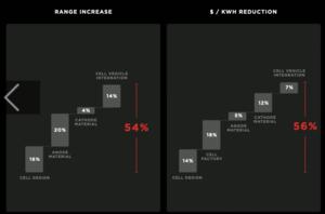 "Batterie Day: ""Großes Risiko"" Tesla – Überraschungsgewinner Samsung SDI (Studie)"