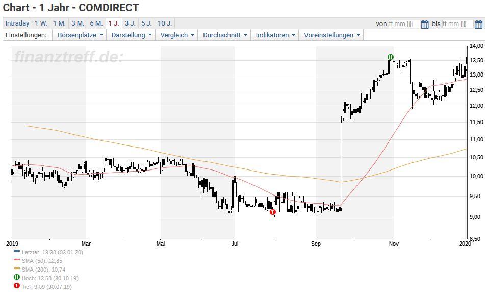 Commerzbank Holt Sich Comdirect Erfolgreich Zuruck