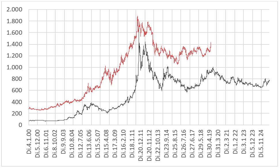 Gold aktuell und Gold mal zwei um 31 Jahre und acht Monate verschoben