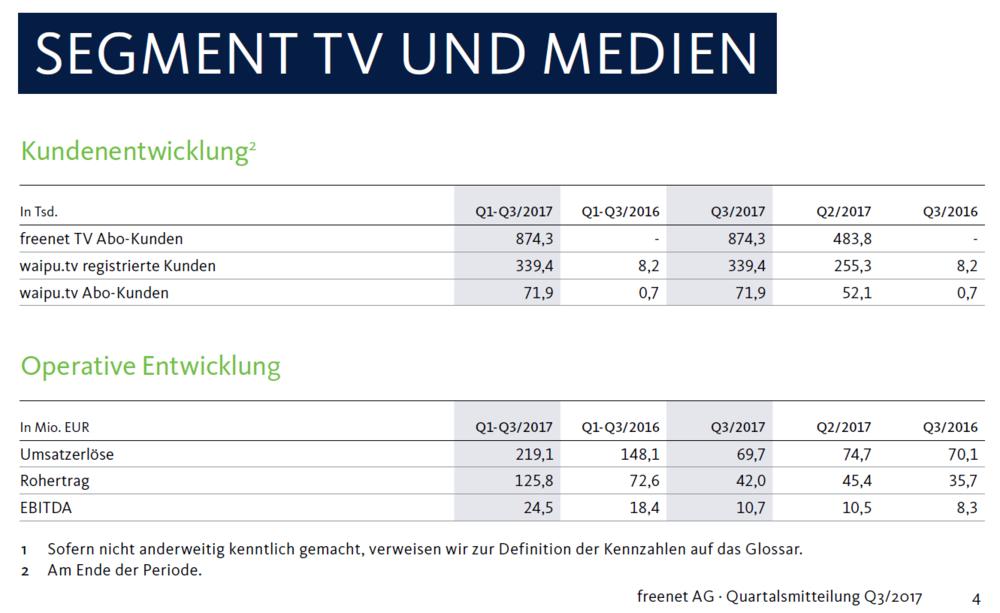 Freenet-Aktie vor Kaufsignal: TV-Geschäft sorgt für Fantasie