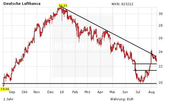 Lufthansaaktienkurs