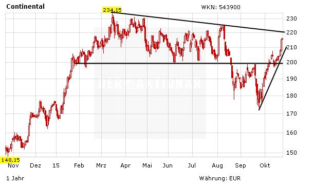 Continental Quartalszahlen