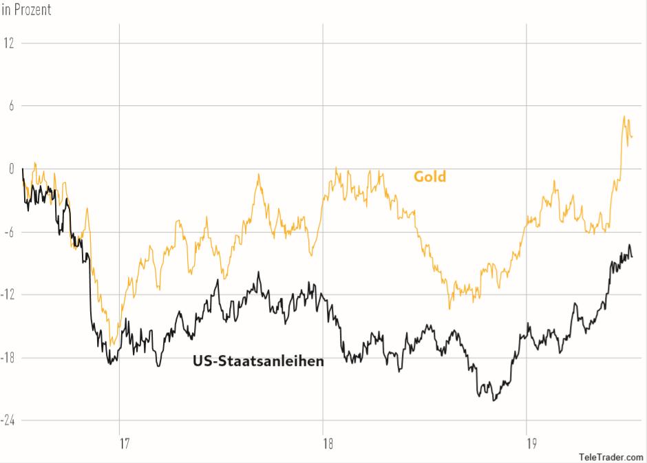 Verlauf Gold und Staatsanleihen der letzten drei Jahre in Prozent