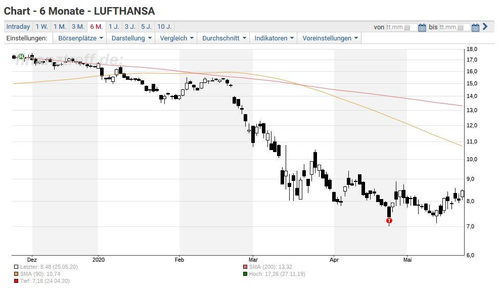 Lufthansa Einigung Da Aktie Hebt Ab