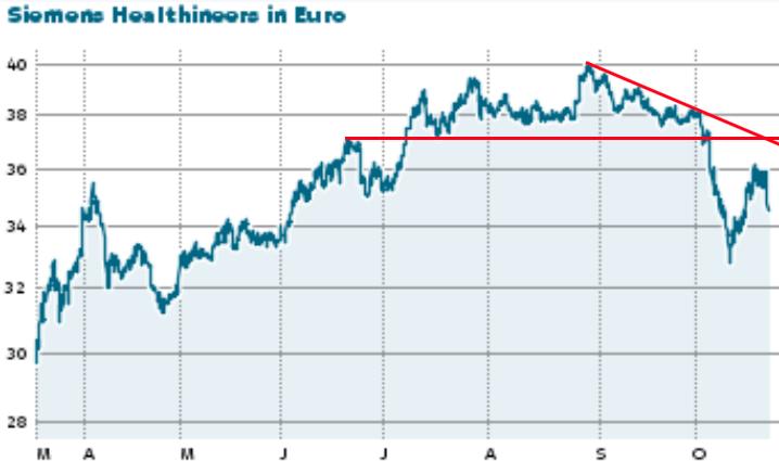 Siemens Healthineers Aktienkurs
