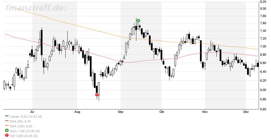 Prognose Aktie Deutsche Bank
