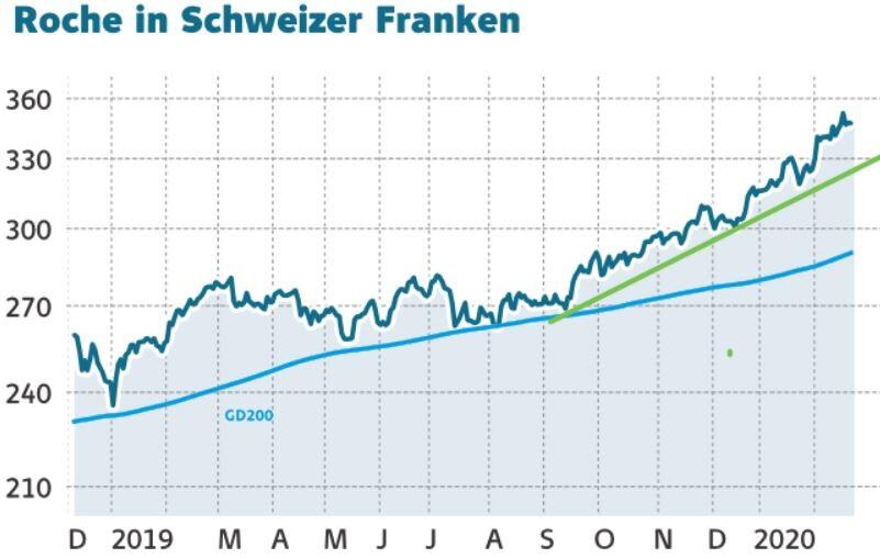 Dividendengarant Roche nach 70-Prozent-Anstieg: Jetzt Termin vormerken! - DER AKTIONÄR