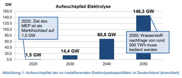 Wasserstoff-Aktien Deutschland
