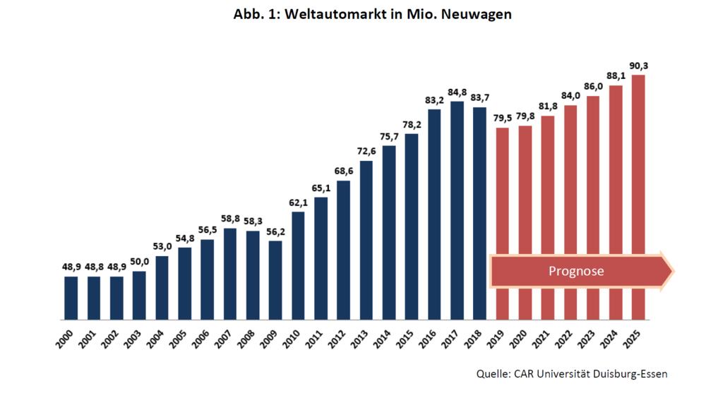 Volkswagen: Schwache Zulassungszahlen aus der EU -  dennoch klettert die Aktie weiter – diese Marken sind jetzt wichtig - DER AKTIONÄR