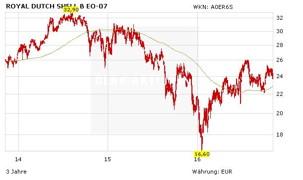 Royal Dutch Shell Aktie Dividende