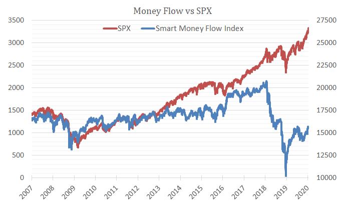 Dow, S&P, Nasdaq: Wie verhält sich das Smart Money im neuen Jahr? - DER AKTIONÄR