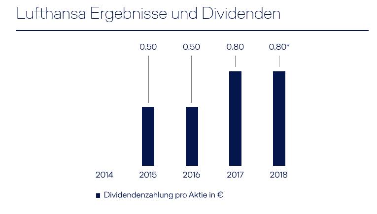 Dividende Lufthansa 2021