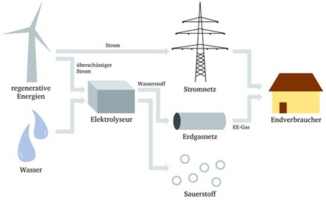 """Nel, ITM Power und Co: Wasserstoff als """"zentraler Energieträger der Zukunft"""" - DER AKTIONÄR"""