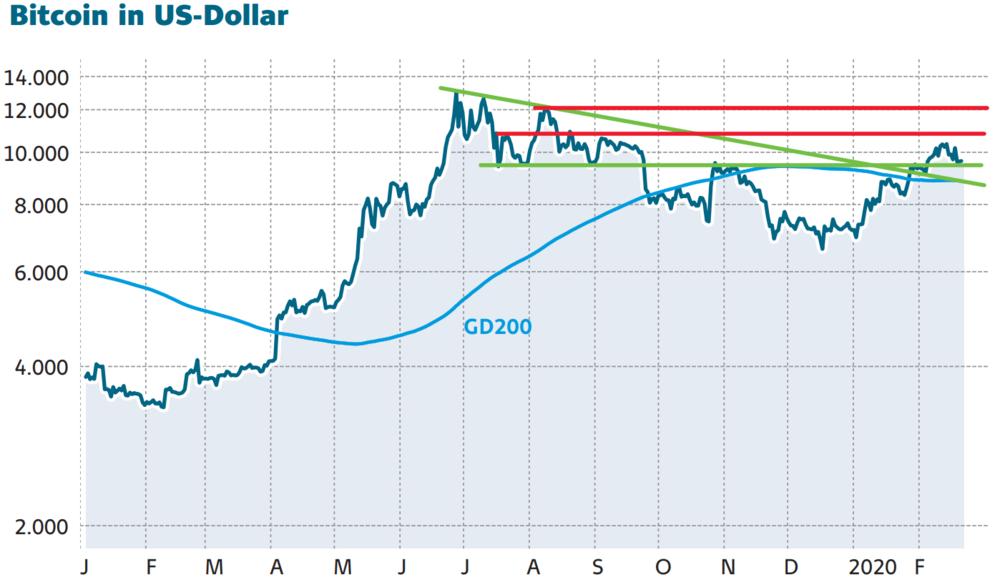 Bitcoin kämpft um 10.000 Dollar – letzte Chance zum Einstieg? - DER AKTIONÄR