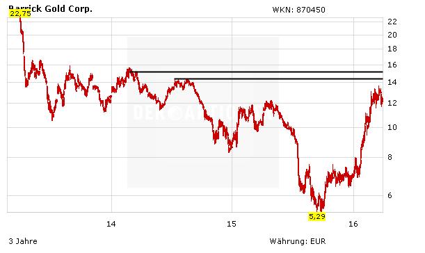 Barrick Gold Kurs