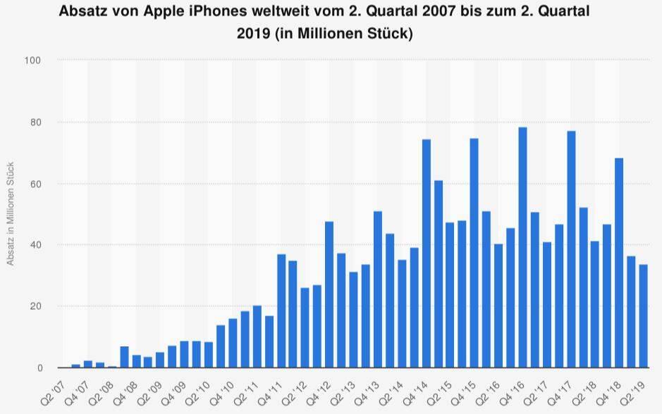 Zusammengefasst: Alles was Sie über Apple aktuell wissen müssen - DER AKTIONÄR