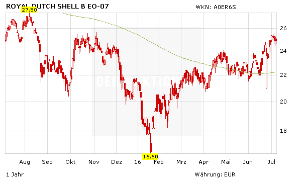 shell aktie kursziel