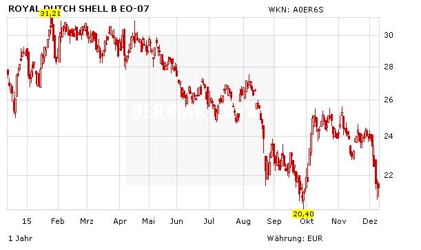 Wann Zahlt Royal Dutch Shell Dividende 2021