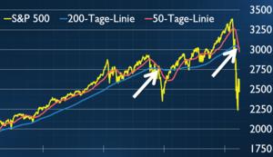US‑Börse: Death Cross‑Signal und Grabstein‑Kerze – Weiteres Unheil für Aktien vor der Tür? Riedl Report #004