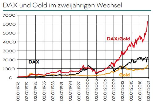 Gold und DAX im zweijährigen Wechsel