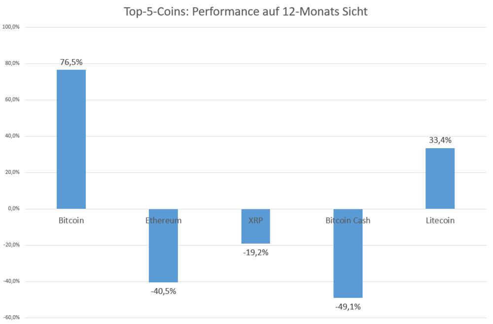 Bitcoin: Die klare Nummer 1 unter den Kryptowährungen - DER AKTIONÄR