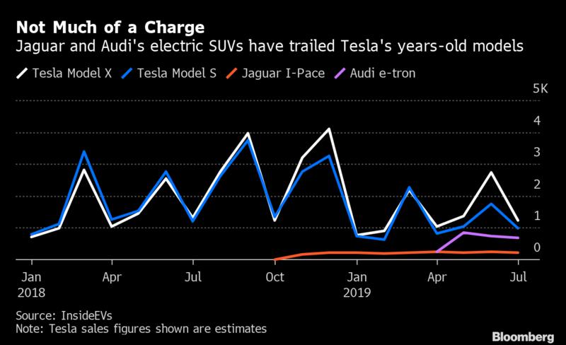 Audi- und Jaguar-Elekroautos besiegt von Model S und X: Tesla kann nur einer schlagen… - DER AKTIONÄR