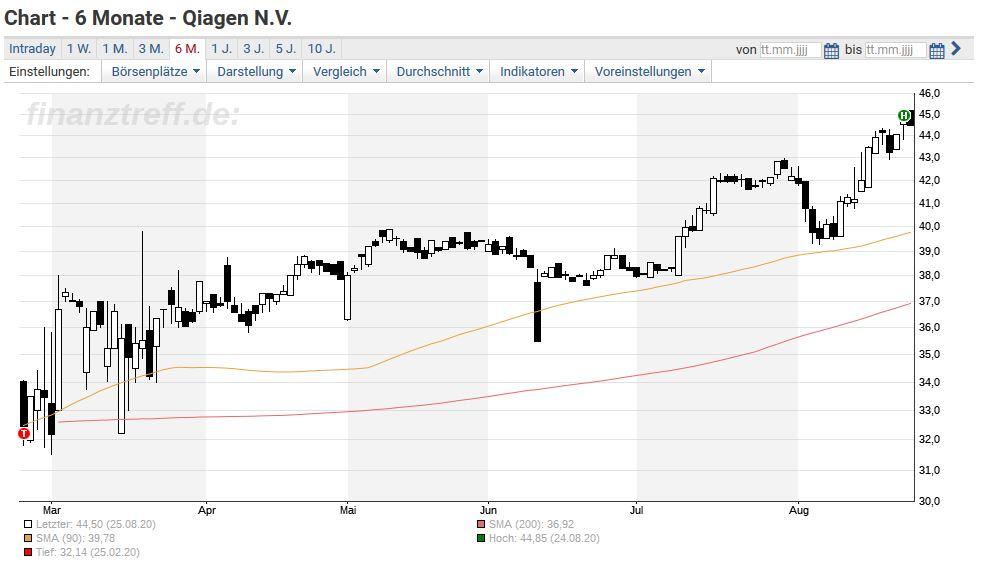 Aktienkurs Qiagen