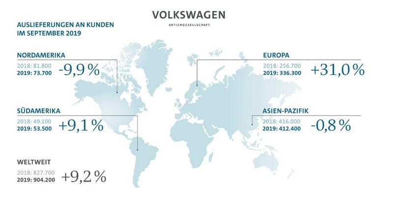 Volkswagen: Gute Zahlen, Kursziel rauf! - DER AKTIONÄR