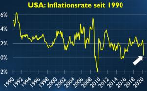 USA: Deflation klopft an die Tür / Europas Value‑Aktien UBS, Traton und BMW – Riedl‑Report #013