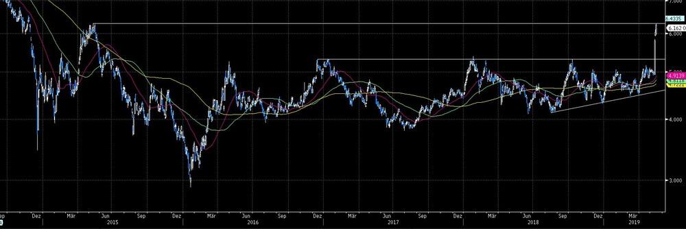 Dividendenzahlung Gazprom