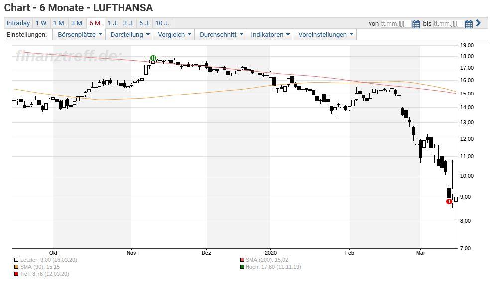 Lufthansa Aktie Halt Sich Relativ Gut