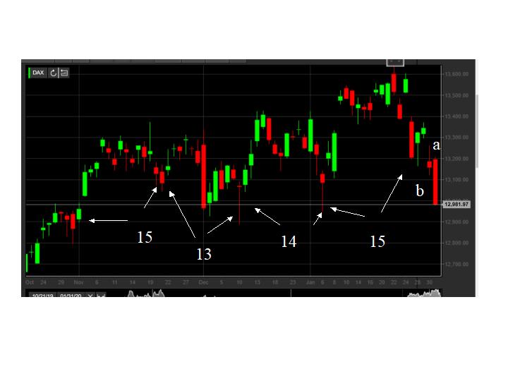 DAX  Chart von Teletrader
