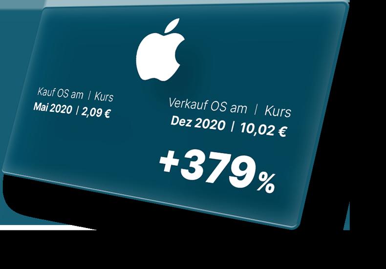 Performance mit Apple: +379 %