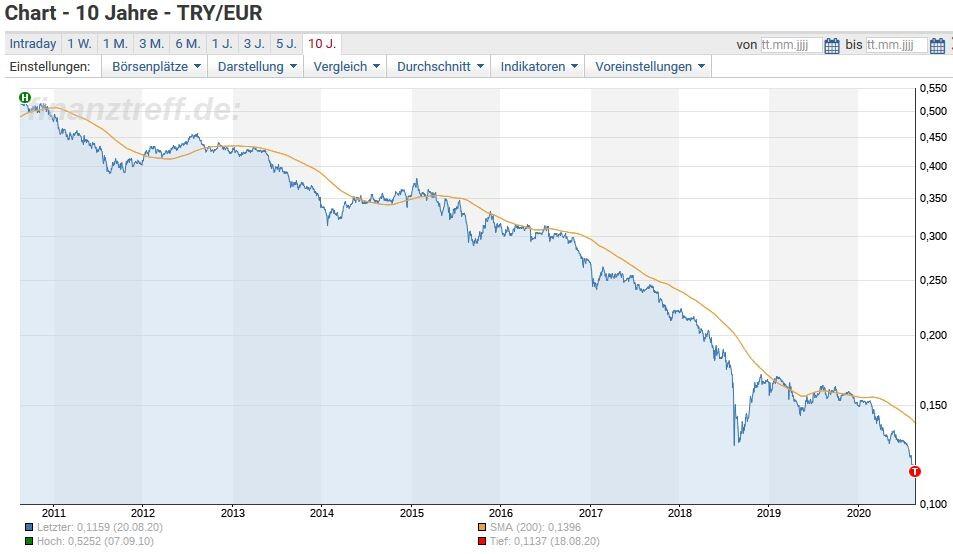 Türkische Lira in Euro