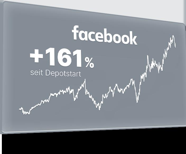 Performance mit facebook: +161 %